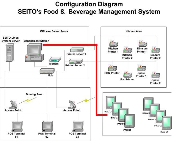 polyseito-pos system modular telephone jack wiring installation #9