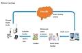 K5 Cloud Service Map